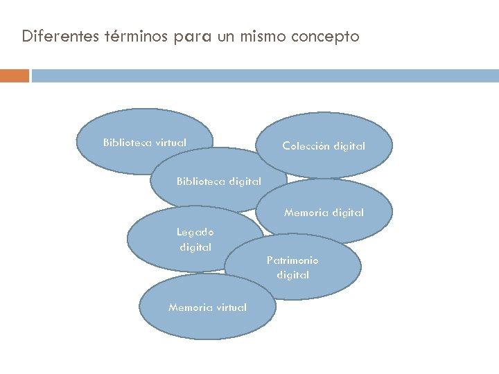 Diferentes términos para un mismo concepto Biblioteca virtual Colección digital Biblioteca digital Memoria digital