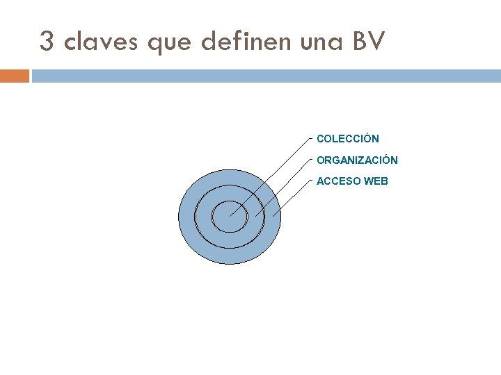 3 claves que definen una BV COLECCIÓN ORGANIZACIÓN ACCESO WEB