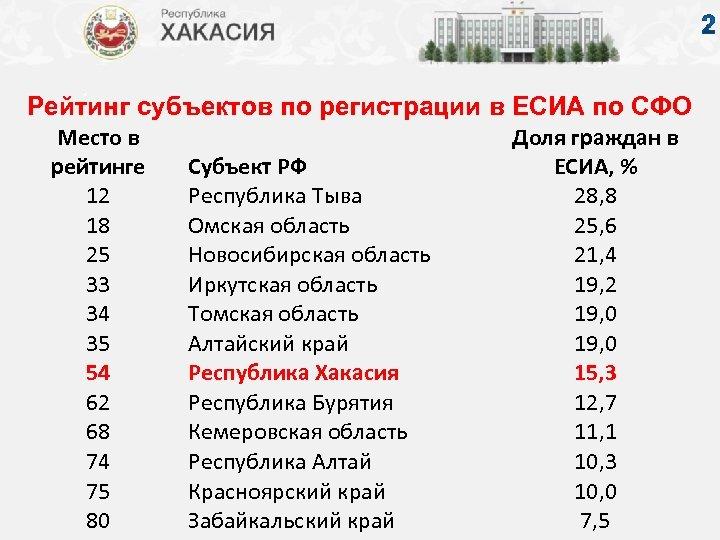 Рейтинг субъектов по регистрации в ЕСИА по СФО Место в рейтинге 12 18 25