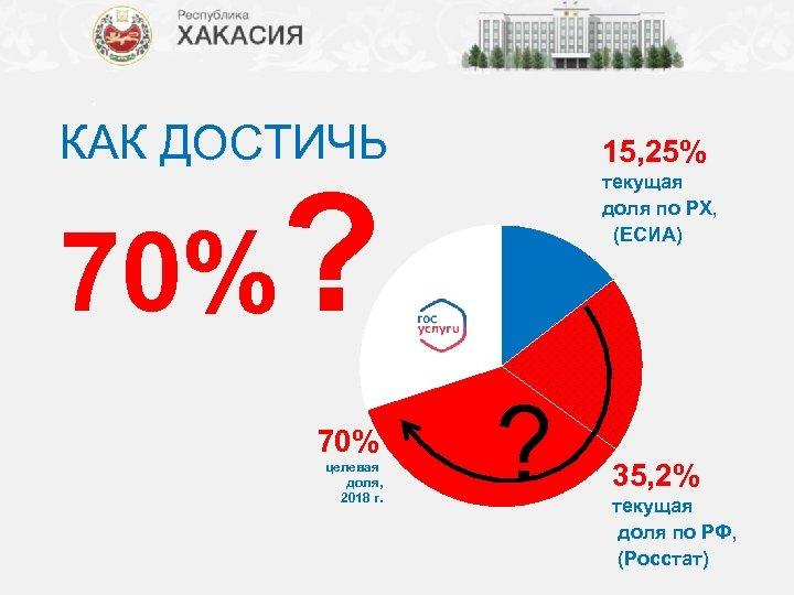 КАК ДОСТИЧЬ 15, 25% 70%? 70% целевая доля, 2018 г. текущая доля по РХ,