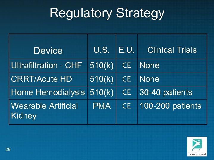 Regulatory Strategy Device U. S. E. U. Clinical Trials Ultrafiltration - CHF 510(k) None
