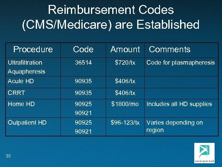 Reimbursement Codes (CMS/Medicare) are Established Procedure Code Amount Comments Ultrafiltration Aquapheresis 36514 $720/tx Acute