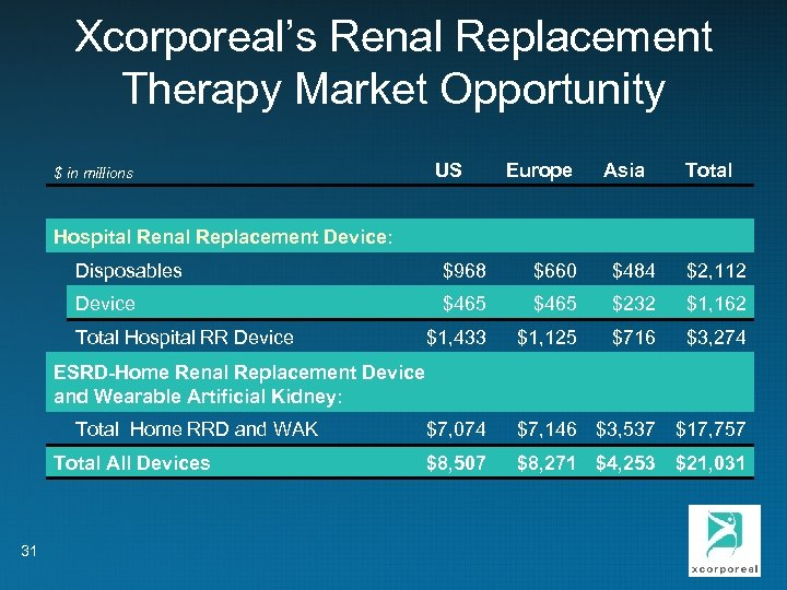 Xcorporeal's Renal Replacement Therapy Market Opportunity $ in millions US Europe Asia Total Hospital