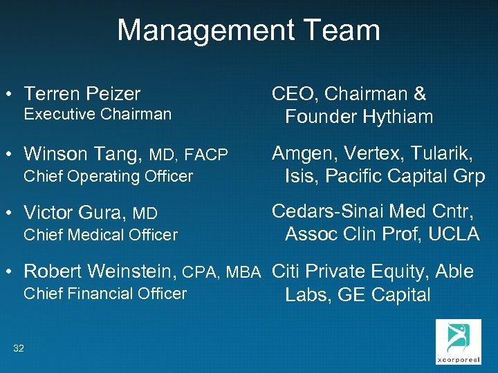 Management Team • Terren Peizer Executive Chairman CEO, Chairman & Founder Hythiam • Winson