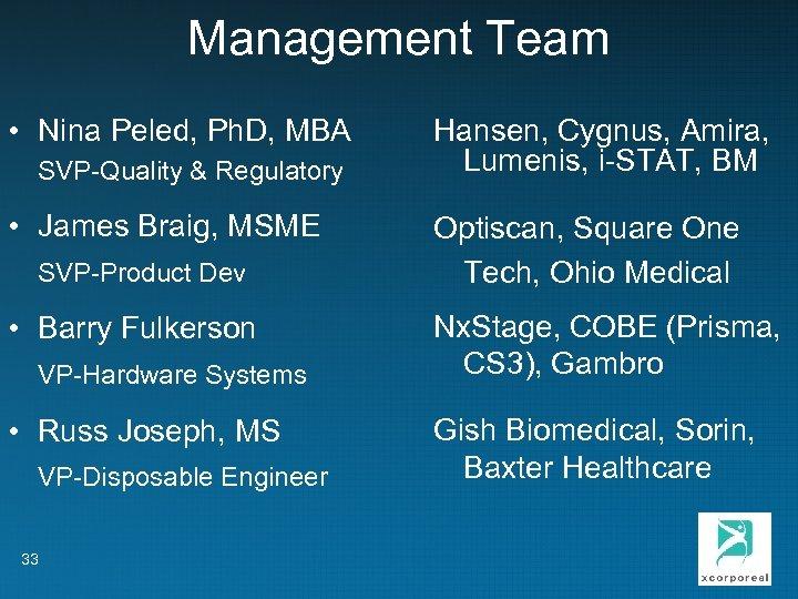 Management Team • Nina Peled, Ph. D, MBA SVP-Quality & Regulatory • James Braig,
