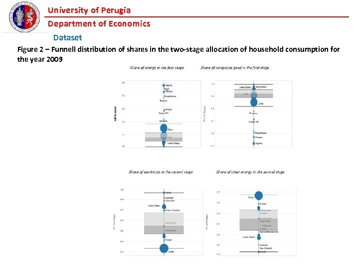 University of Perugia Department of Economics Dataset Figure 2 – Funnell distribution of shares