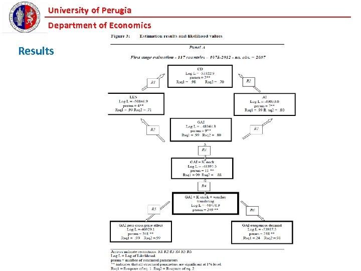 University of Perugia Department of Economics Results