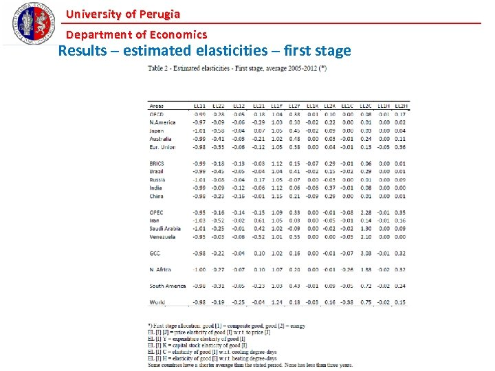University of Perugia Department of Economics Results – estimated elasticities – first stage