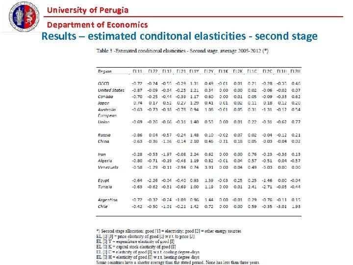 University of Perugia Department of Economics Results – estimated conditonal elasticities - second stage