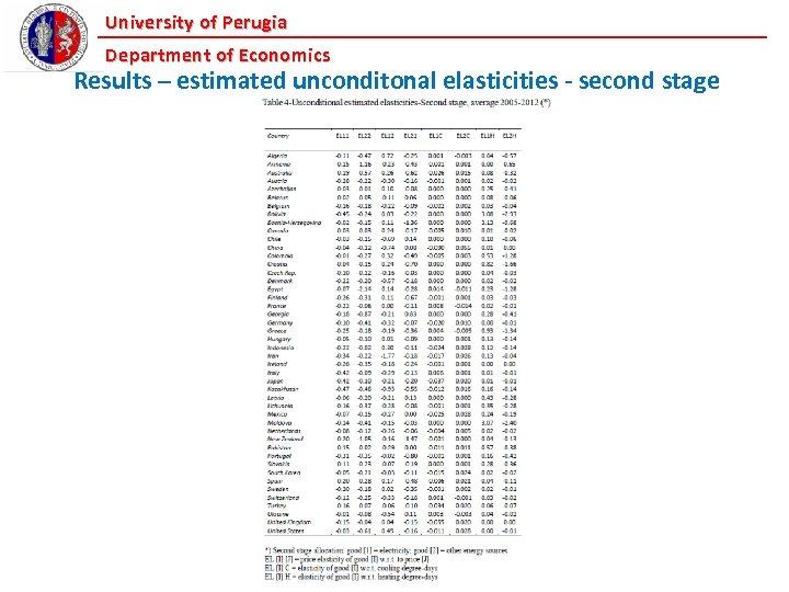 University of Perugia Department of Economics Results – estimated unconditonal elasticities - second stage