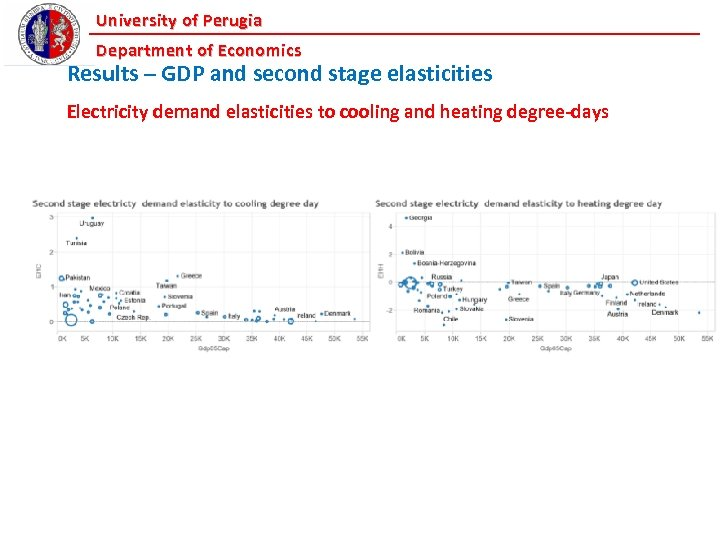 University of Perugia Department of Economics Results – GDP and second stage elasticities Electricity