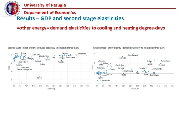 University of Perugia Department of Economics Results – GDP and second stage elasticities «other