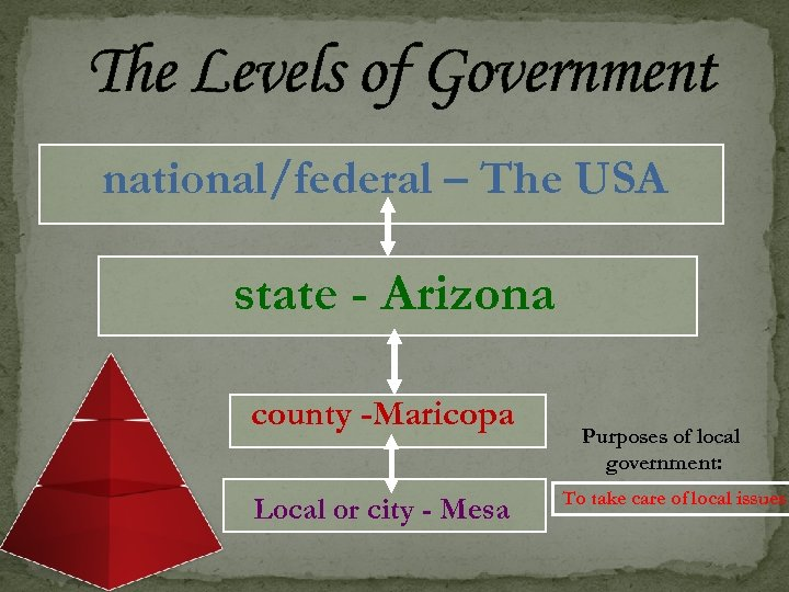 The Levels of Government national/federal – The USA state - Arizona county -Maricopa Local