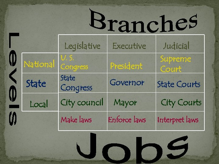 Legislative U. S. National Congress State Local State Congress City council Make laws Executive