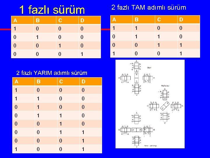 1 fazlı sürüm 2 fazlı TAM adımlı sürüm A B C D 1 0