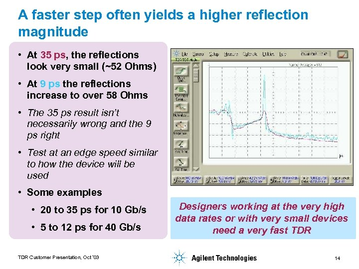 A faster step often yields a higher reflection magnitude • At 35 ps, the