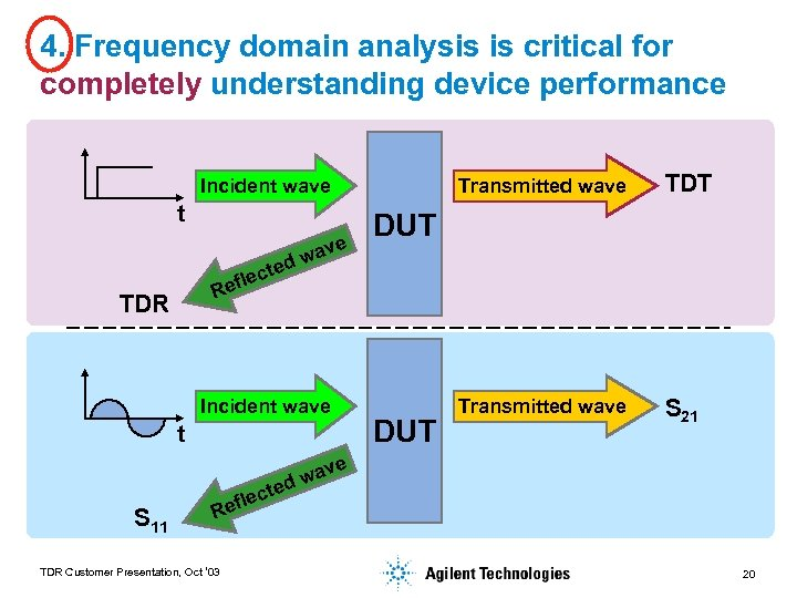4. Frequency domain analysis is critical for completely understanding device performance Transmitted wave Incident