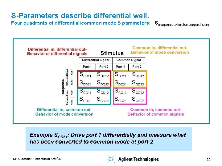 S-Parameters describe differential well. Four quadrants of differential/common mode S parameters: S(response, stimulus, output,