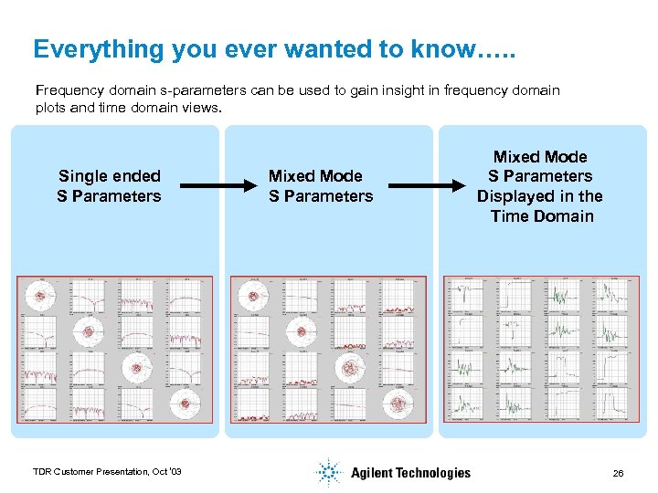 Everything you ever wanted to know…. . Frequency domain s-parameters can be used to