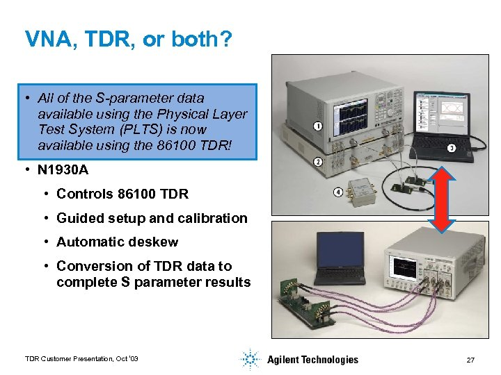 VNA, TDR, or both? • All of the S-parameter data available using the Physical