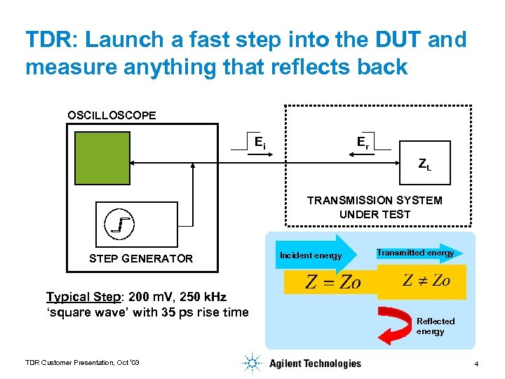 TDR: Launch a fast step into the DUT and measure anything that reflects back