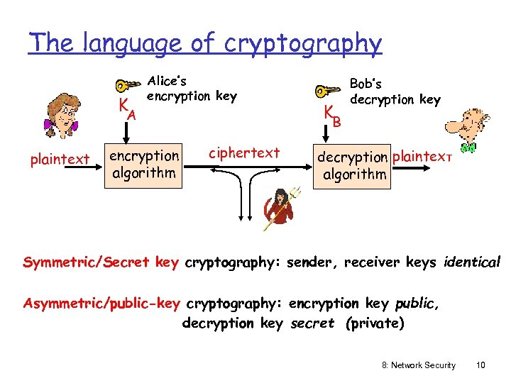The language of cryptography K Alice's encryption key A plaintext encryption algorithm K Bob's