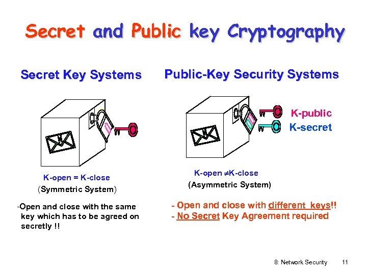Secret and Public key Cryptography Secret Key Systems Public-Key Security Systems K-public K-secret K-open