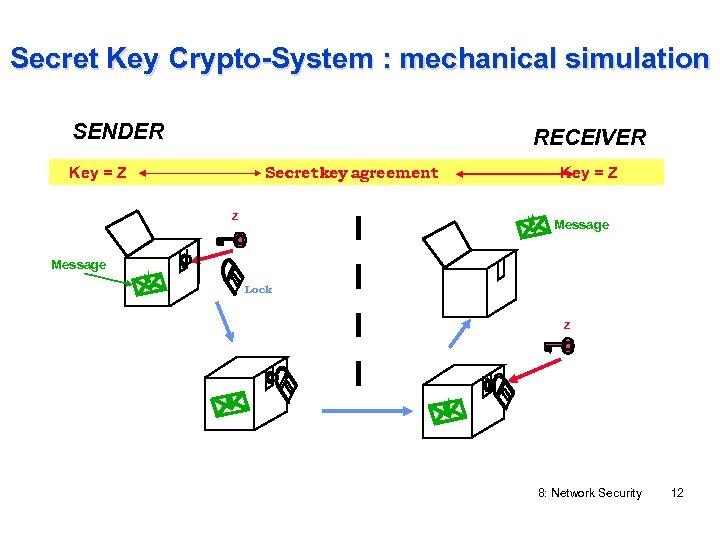 Secret Key Crypto-System : mechanical simulation SENDER RECEIVER Secret key agreement Key = Z