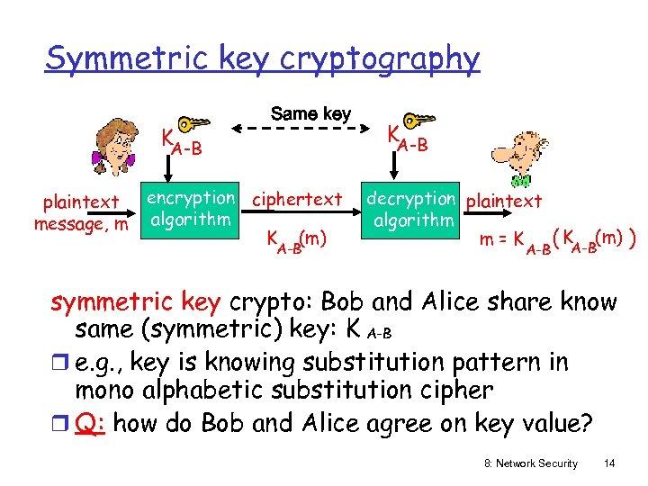Symmetric key cryptography KA-B plaintext message, m Same key encryption ciphertext algorithm K (m)