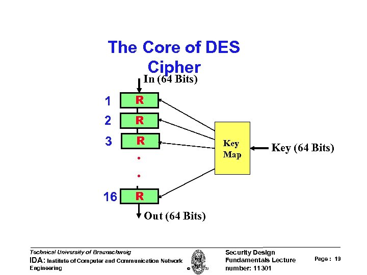 The Core of DES Cipher In (64 Bits) 1 R 2 R 3 R
