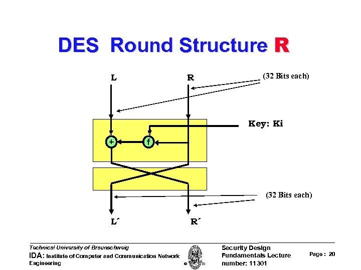 DES Round Structure R L R (32 Bits each) Key: Ki + f (32