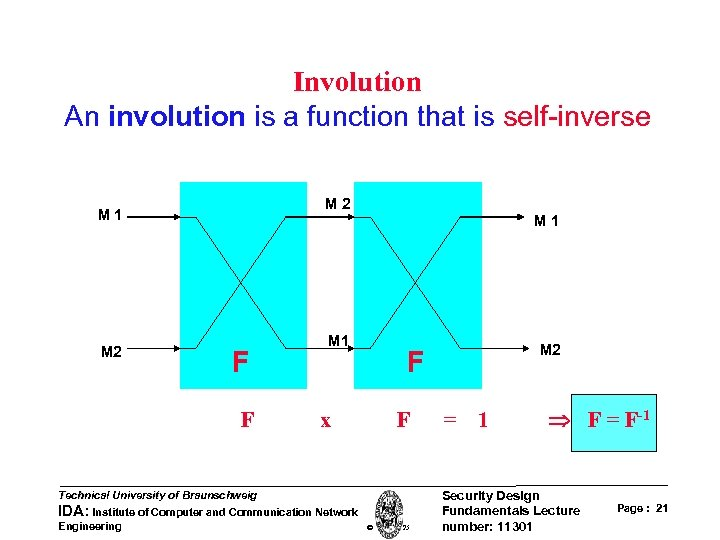 Involution An involution is a function that is self-inverse M 2 M 1 F