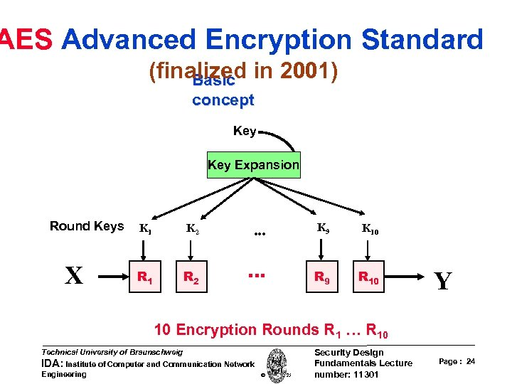 AES Advanced Encryption Standard (finalized in 2001) Basic concept Key Expansion Round Keys X