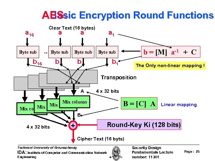 Basic AES: Encryption Round Functions Clear Text (16 bytes) a 16 Byte sub a