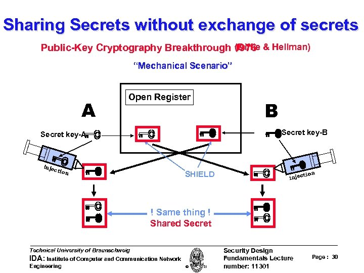 """Sharing Secrets without exchange of secrets (Diffie Public-Key Cryptography Breakthrough 1976 & Hellman) """"Mechanical"""