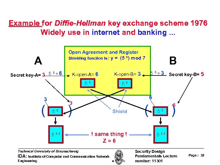 Example for Diffie-Hellman key exchange scheme 1976 Widely use in internet and banking. .