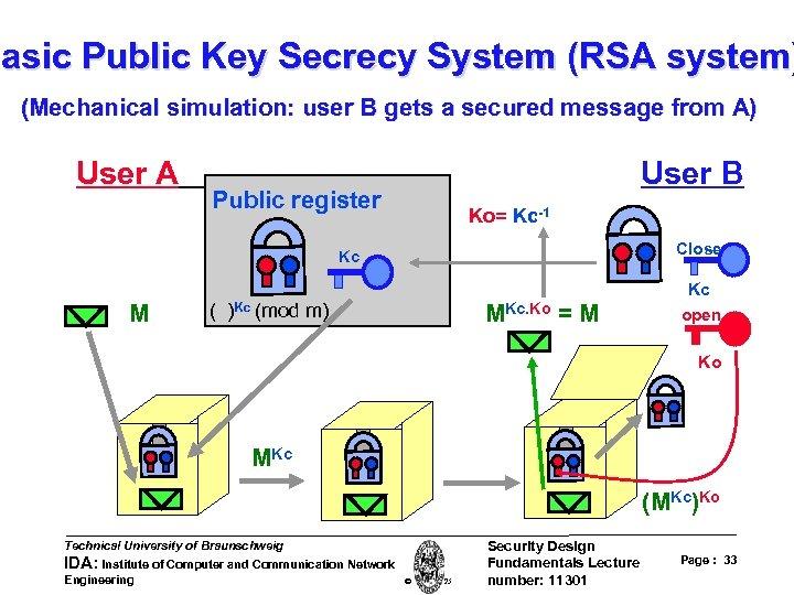 Basic Public Key Secrecy System (RSA system) (Mechanical simulation: user B gets a secured