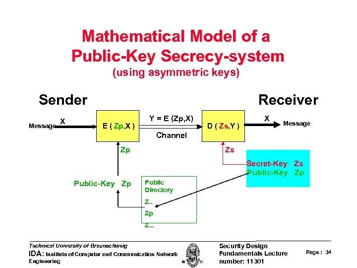 Mathematical Model of a Public-Key Secrecy-system (using asymmetric keys) Sender Message X Receiver E