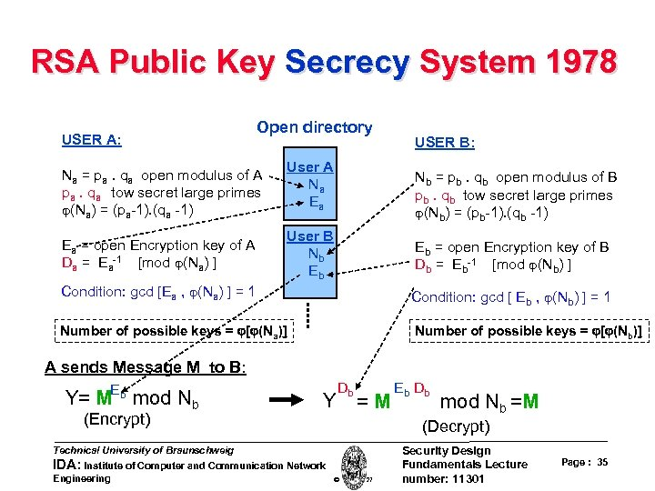 RSA Public Key Secrecy System 1978 USER A: Open directory Na = pa. qa