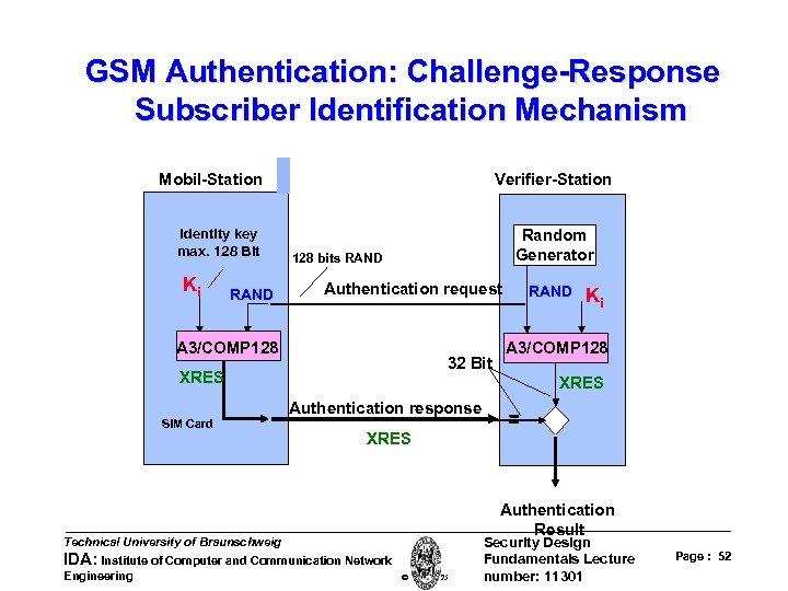 GSM Authentication: Challenge-Response Subscriber Identification Mechanism Mobil-Station Identity key max. 128 Bit Ki RAND