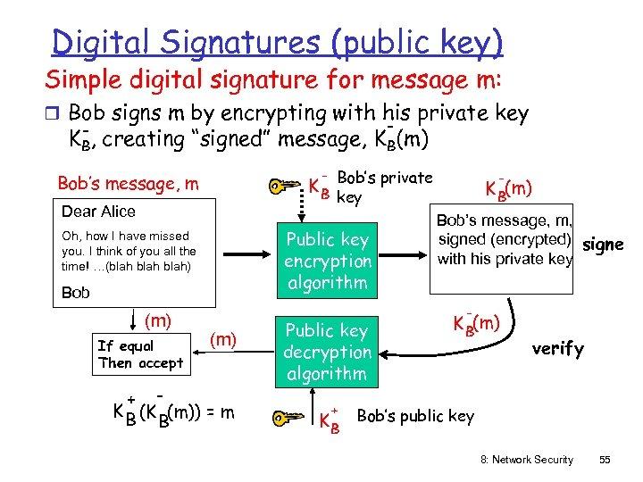Digital Signatures (public key) Simple digital signature for message m: r Bob signs m