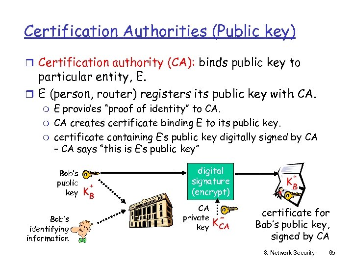 Certification Authorities (Public key) r Certification authority (CA): binds public key to particular entity,