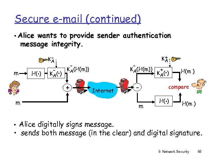 Secure e-mail (continued) • Alice wants to provide sender authentication message integrity. m .