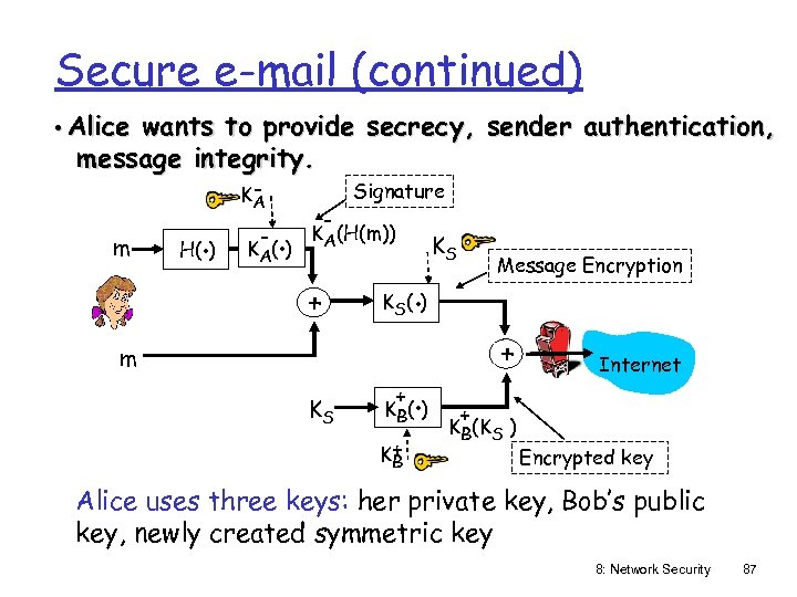 Secure e-mail (continued) • Alice wants to provide secrecy, sender authentication, message integrity. m