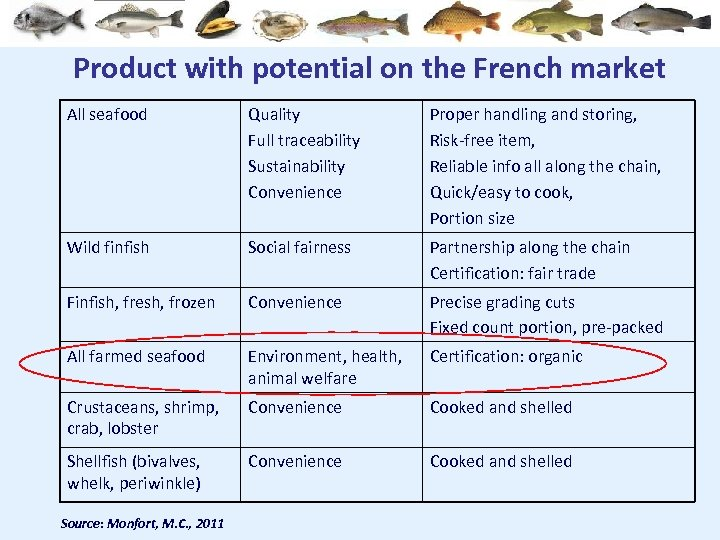Product with potential on the French market All seafood Quality Full traceability Sustainability Convenience