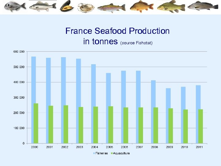 France Seafood Production in tonnes (source Fishstat)