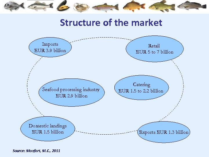 Structure of the market Imports EUR 3. 9 billion Seafood processing industry EUR 2.