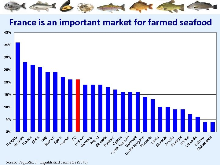 France is an important market for farmed seafood Source Paquotte, P. unpublished estimates (2010)