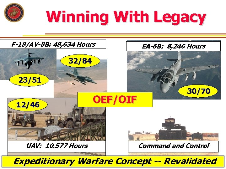 Winning With Legacy F-18/AV-8 B: 48, 634 Hours EA-6 B: 8, 246 Hours 32/84