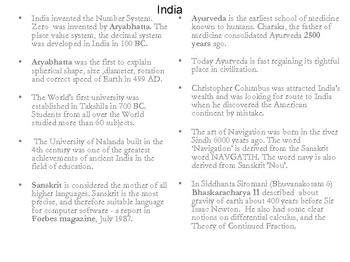 India • India invented the Number System. Zero was invented by Aryabhatta. The place